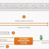 Infografía sobre Factoring